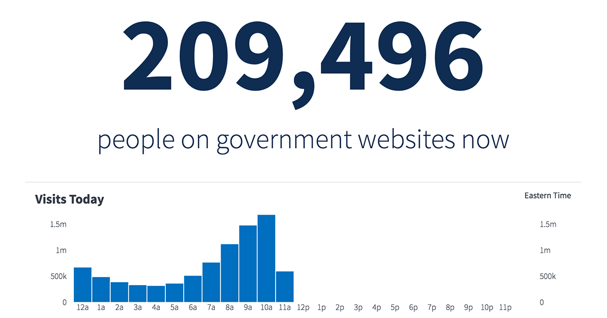 IN.gov Analytics | Indiana Government's Web Traffic